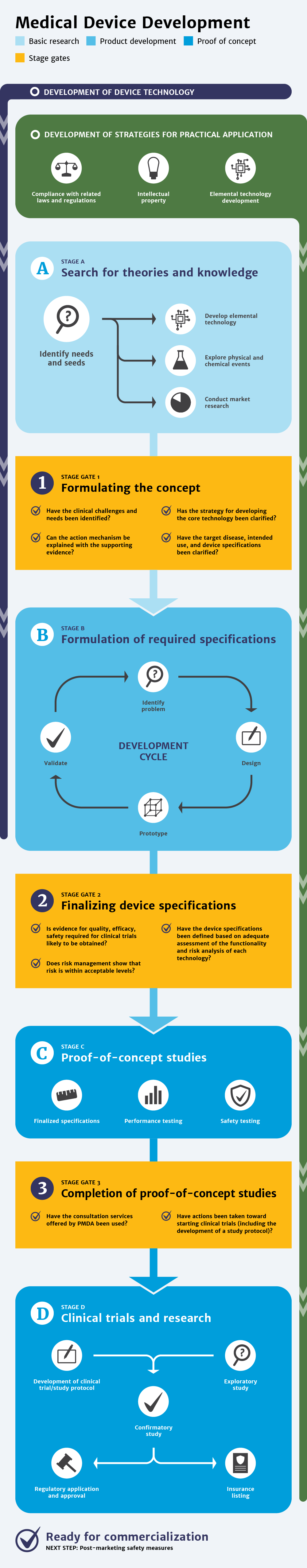 Infographic: Medical device development